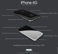 Iphone4grumorroundup